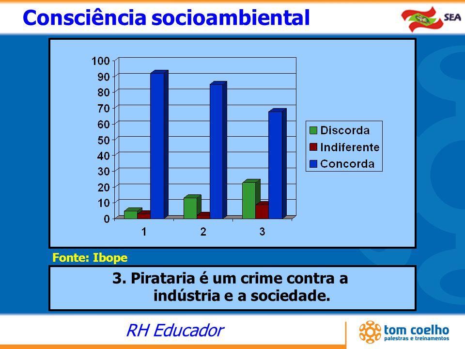 RH Educador Consciência socioambiental Fonte: Ibope 3. Pirataria é um crime contra a indústria e a sociedade.