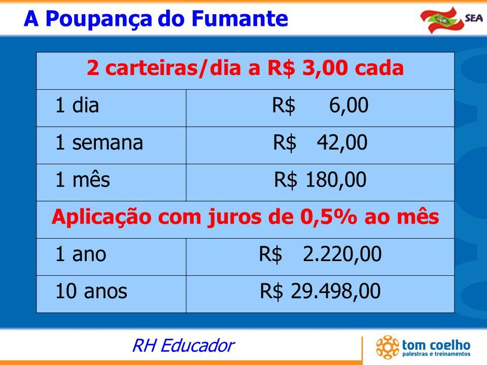 RH Educador 2 carteiras/dia a R$ 3,00 cada 1 diaR$ 6,00 1 semanaR$ 42,00 1 mêsR$ 180,00 Aplicação com juros de 0,5% ao mês 1 anoR$ 2.220,00 10 anosR$