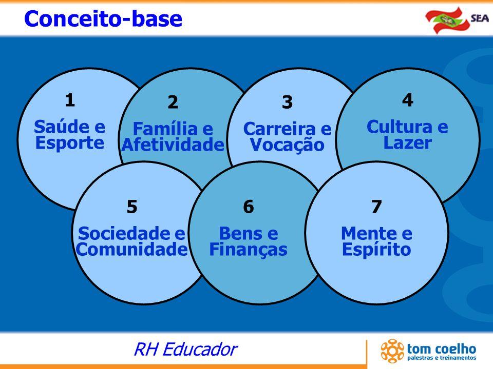 RH Educador 1 Saúde e Esporte 2 Família e Afetividade 3 Carreira e Vocação 4 Cultura e Lazer 5 Sociedade e Comunidade 6 Bens e Finanças 7 Mente e Espí