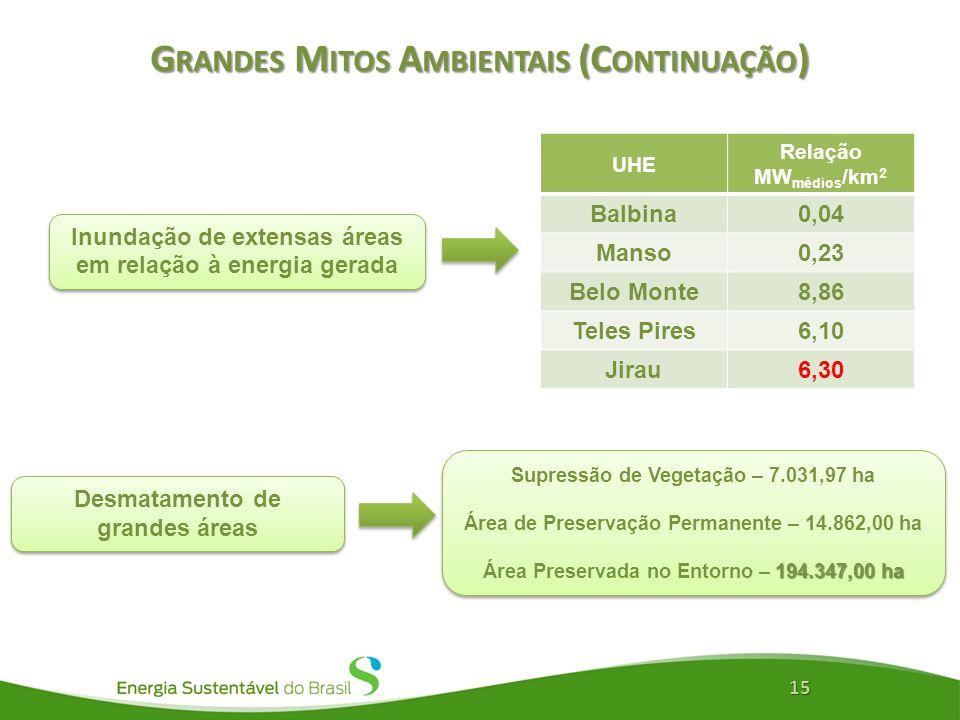 G RANDES M ITOS A MBIENTAIS (C ONTINUAÇÃO ) 15 Inundação de extensas áreas em relação à energia gerada Desmatamento de grandes áreas Supressão de Vege