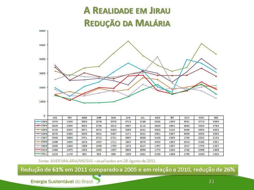 A R EALIDADE EM J IRAU R EDUÇÃO DA M ALÁRIA 21 Redução de 61% em 2011 comparado a 2005 e em relação a 2010, redução de 26% Fonte: SIVEP-MALÁRIA/MS/SVS – atualizados em 29 Agosto de 2011