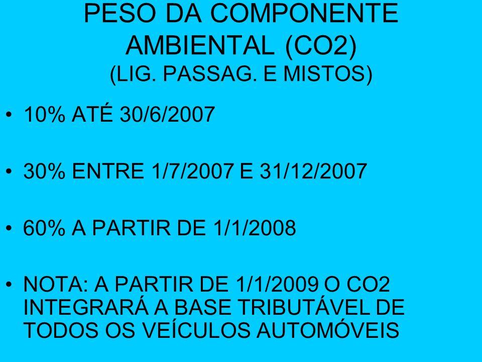 PESO DA COMPONENTE AMBIENTAL (CO2) (LIG. PASSAG. E MISTOS) 10% ATÉ 30/6/2007 30% ENTRE 1/7/2007 E 31/12/2007 60% A PARTIR DE 1/1/2008 NOTA: A PARTIR D