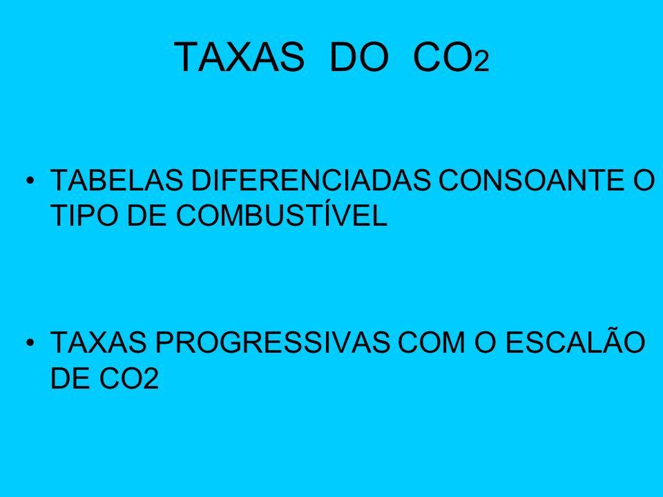 TAXAS DO CO 2 TABELAS DIFERENCIADAS CONSOANTE O TIPO DE COMBUSTÍVEL TAXAS PROGRESSIVAS COM O ESCALÃO DE CO2
