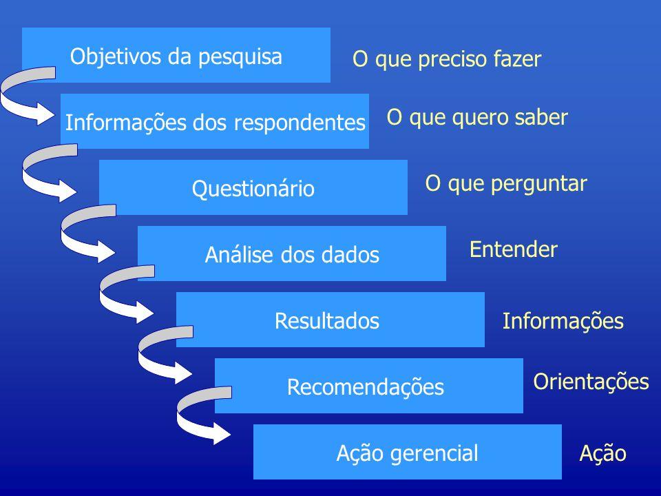 Objetivos da pesquisa Informações dos respondentes Questionário Análise dos dados Resultados Recomendações Ação gerencial O que preciso fazer O que qu
