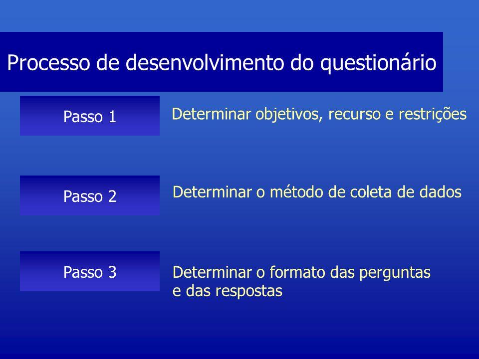 Processo de desenvolvimento do questionário Passo 1 Passo 2 Passo 3 Determinar objetivos, recurso e restrições Determinar o método de coleta de dados