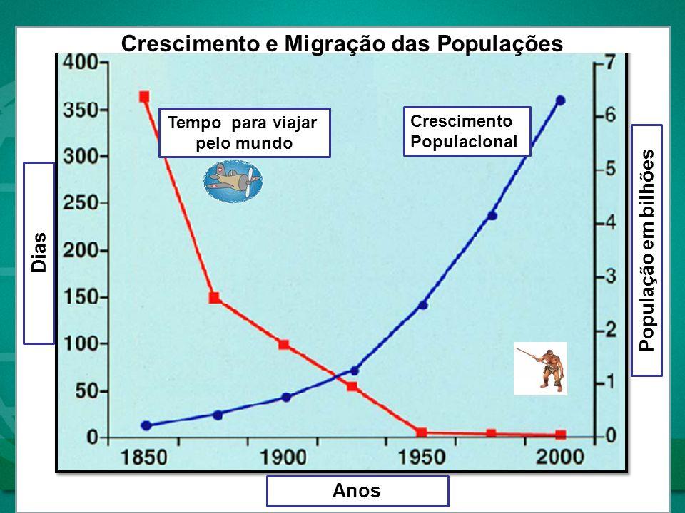 População em bilhões Dias Tempo para viajar pelo mundo Crescimento Populacional Crescimento e Migração das Populações Anos