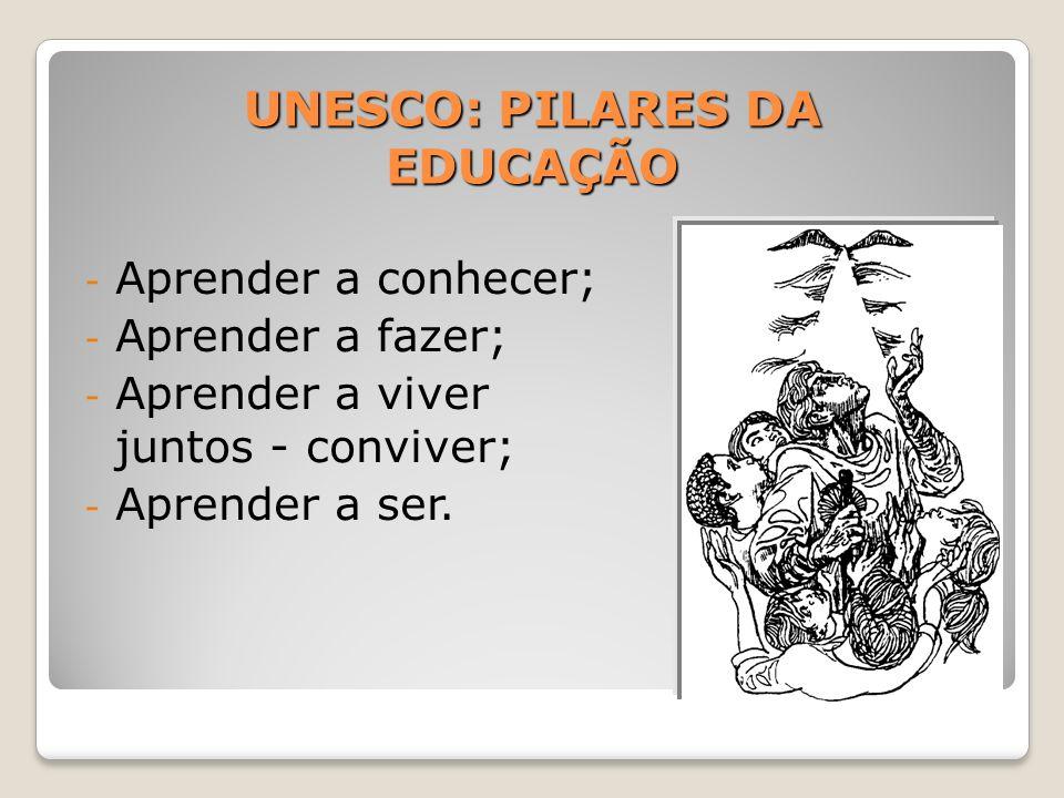 UNESCO: PILARES DA EDUCAÇÃO - Aprender a conhecer; - Aprender a fazer; - Aprender a viver juntos - conviver; - Aprender a ser.