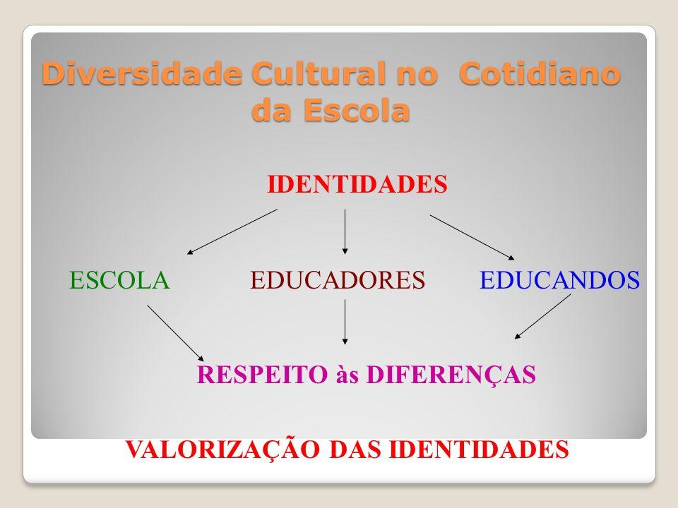 Diversidade Cultural no Cotidiano da Escola IDENTIDADES ESCOLAEDUCADORESEDUCANDOS RESPEITO às DIFERENÇAS VALORIZAÇÃO DAS IDENTIDADES