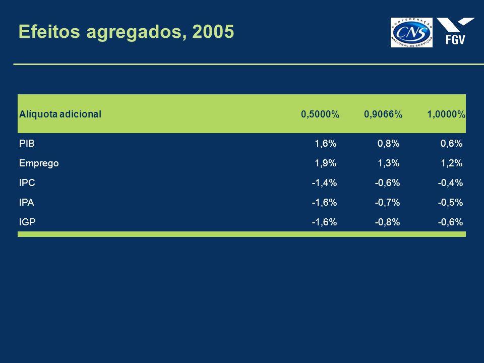 Efeitos agregados, 2005 Alíquota adicional0,5000%0,9066%1,0000% PIB1,6%0,8%0,6% Emprego1,9%1,3%1,2% IPC-1,4%-0,6%-0,4% IPA-1,6%-0,7%-0,5% IGP-1,6%-0,8%-0,6%