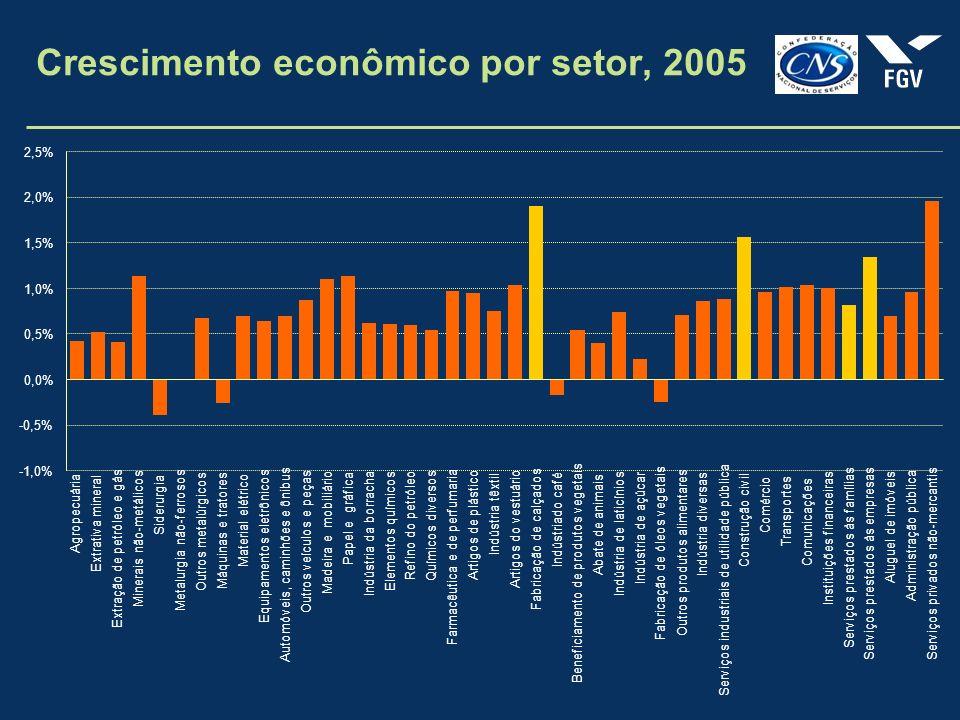 Crescimento econômico por setor, 2005