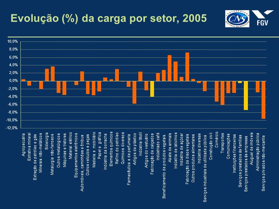 Evolução (%) da carga por setor, 2005