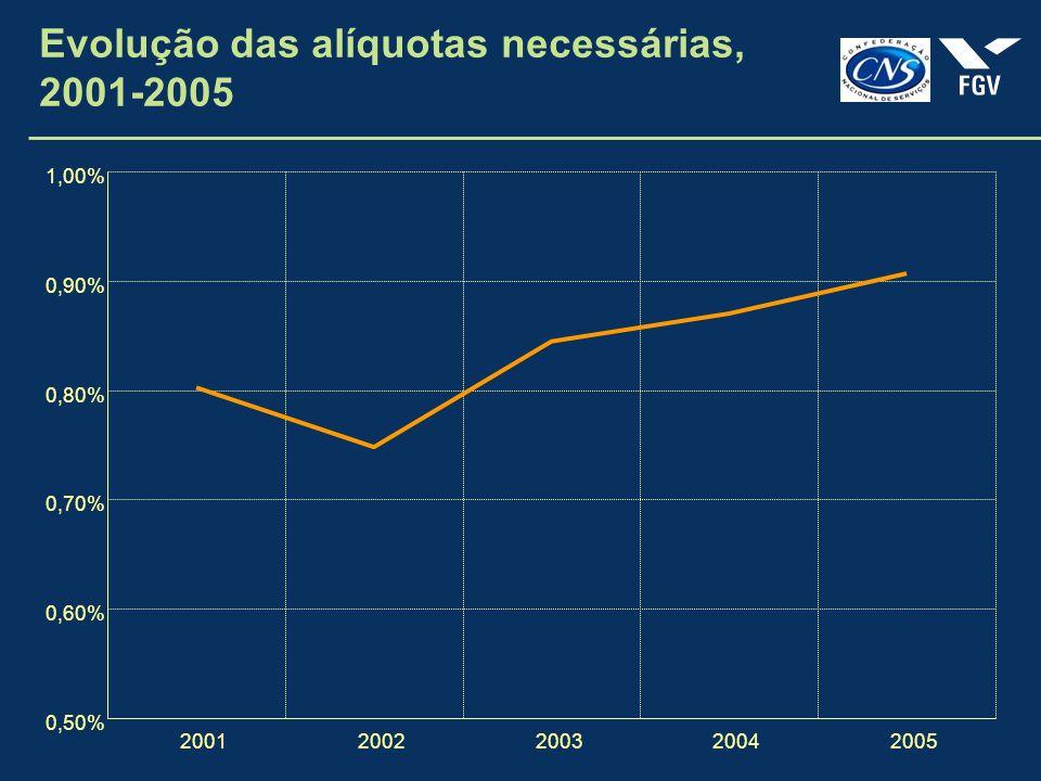 Evolução das alíquotas necessárias, 2001-2005 0,50% 0,60% 0,70% 0,80% 0,90% 1,00% 20012002200320042005