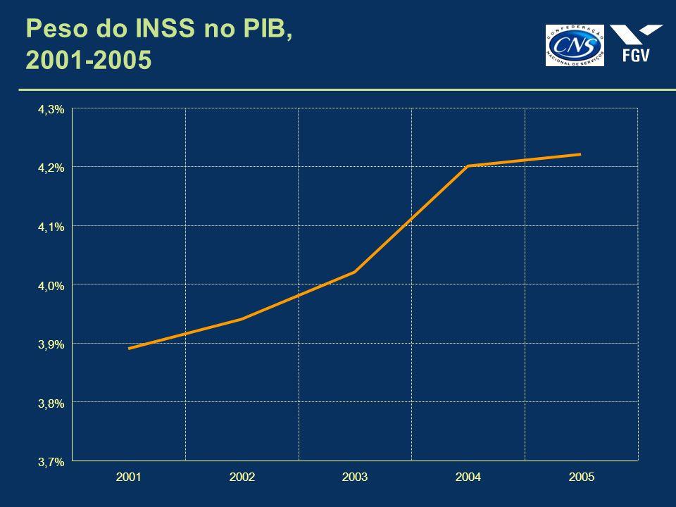 Peso do INSS no PIB, 2001-2005 3,7% 3,8% 3,9% 4,0% 4,1% 4,2% 4,3% 20012002200320042005