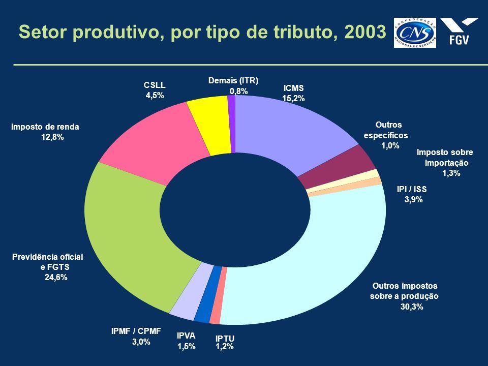Setor produtivo, por tipo de tributo, 2003 CSLL 4,5% Demais (ITR) 0,8% Imposto de renda 12,8% Outros específicos 1,0% Outros impostos sobre a produção 30,3% IPTU 1,2% IPVA 1,5% IPMF / CPMF 3,0% Previdência oficial e FGTS 24,6% ICMS 15,2% IPI / ISS 3,9% Imposto sobre Importação 1,3%