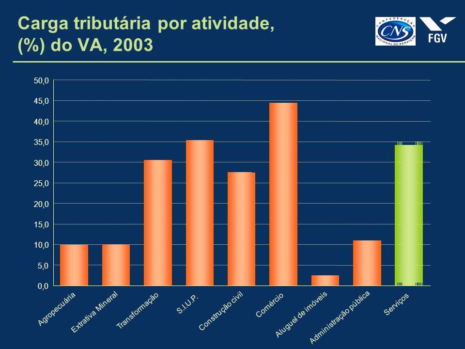 Carga tributária por atividade, (%) do VA, 2003 0,0 5,0 10,0 15,0 20,0 25,0 30,0 35,0 40,0 45,0 50,0 Agropecuária Extrativa Mineral Transformação S.I.U.P.