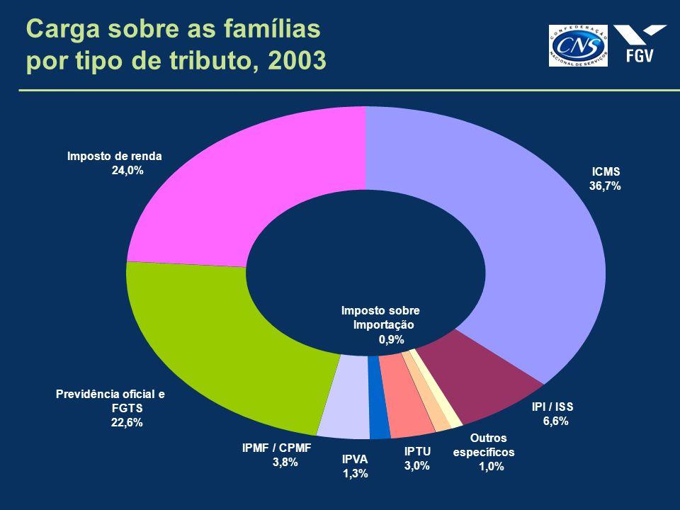 Imposto sobre Importação 0,9% IPI / ISS 6,6% ICMS 36,7% Previdência oficial e FGTS 22,6% IPMF / CPMF 3,8% IPVA 1,3% IPTU 3,0% Outros específicos 1,0% Imposto de renda 24,0% Carga sobre as famílias por tipo de tributo, 2003