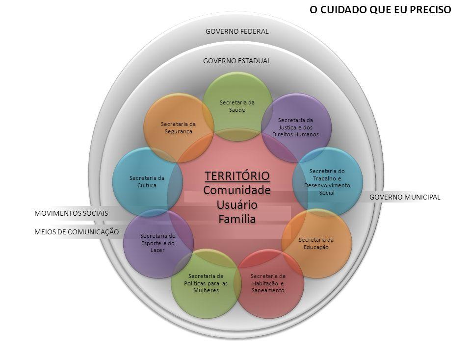 GOVERNO MUNICIPAL GOVERNO ESTADUAL MOVIMENTOS SOCIAIS MEIOS DE COMUNICAÇÃO TERRITÓRIO Comunidade Usuário Família Secretaria da Saúde Secretaria da Jus