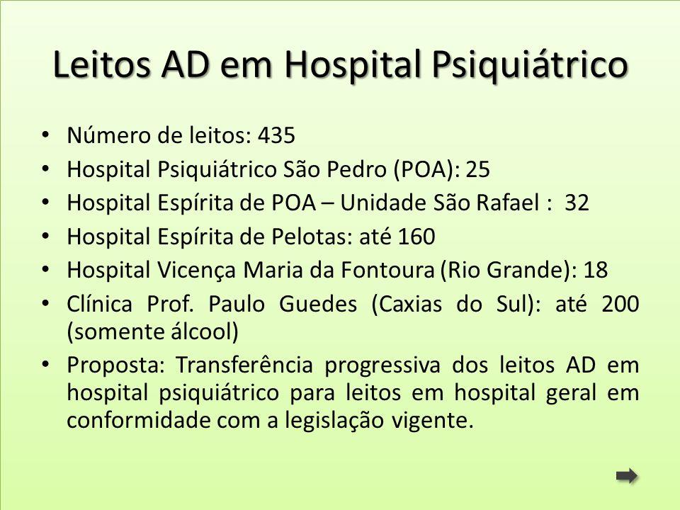 Leitos AD em Hospital Psiquiátrico Número de leitos: 435 Hospital Psiquiátrico São Pedro (POA): 25 Hospital Espírita de POA – Unidade São Rafael : 32