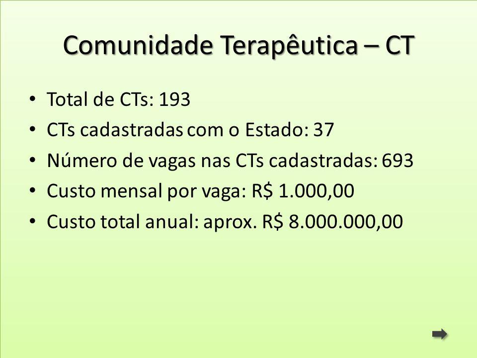 Comunidade Terapêutica – CT Total de CTs: 193 CTs cadastradas com o Estado: 37 Número de vagas nas CTs cadastradas: 693 Custo mensal por vaga: R$ 1.00