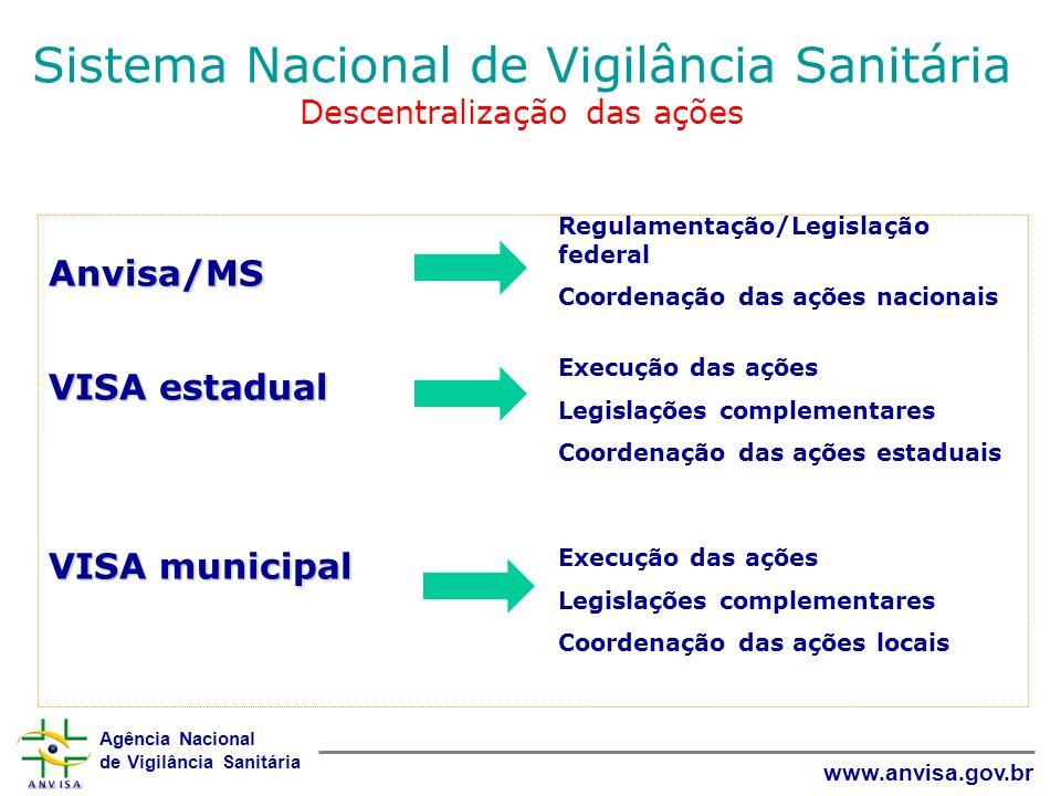 Agência Nacional de Vigilância Sanitária www.anvisa.gov.br Sistema Nacional de Vigilância Sanitária Descentralização das ações Anvisa/MS VISA estadual