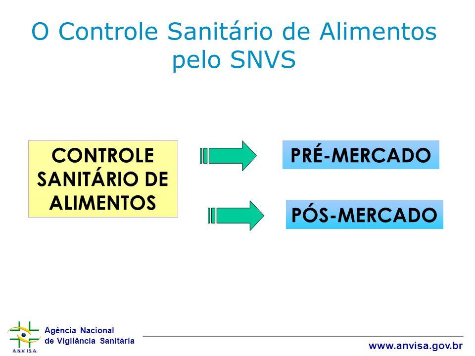 Agência Nacional de Vigilância Sanitária www.anvisa.gov.br CONTROLE SANITÁRIO DE ALIMENTOS PÓS-MERCADO PRÉ-MERCADO O Controle Sanitário de Alimentos p
