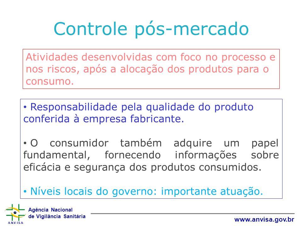 Agência Nacional de Vigilância Sanitária www.anvisa.gov.br Controle pós-mercado Responsabilidade pela qualidade do produto conferida à empresa fabrica