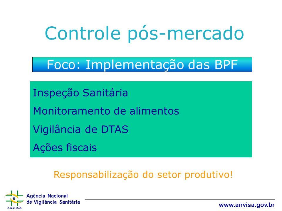 Agência Nacional de Vigilância Sanitária www.anvisa.gov.br Controle pós-mercado Foco: Implementação das BPF Inspeção Sanitária Monitoramento de alimen