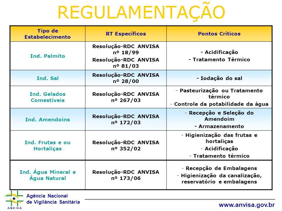 Agência Nacional de Vigilância Sanitária www.anvisa.gov.br REGULAMENTAÇÃO Tipo de Estabelecimento RT EspecíficosPontos Críticos Ind. Palmito Resolução