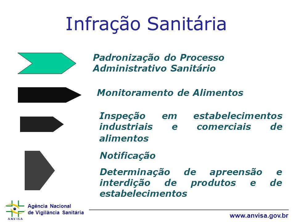 Agência Nacional de Vigilância Sanitária www.anvisa.gov.br Infração Sanitária Monitoramento de Alimentos Inspeção em estabelecimentos industriais e co