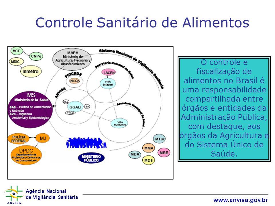 Agência Nacional de Vigilância Sanitária www.anvisa.gov.br Controle Sanitário de Alimentos O controle e fiscalização de alimentos no Brasil é uma resp