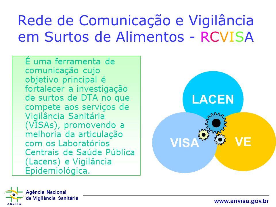 Agência Nacional de Vigilância Sanitária www.anvisa.gov.br Rede de Comunicação e Vigilância em Surtos de Alimentos - RCVISA É uma ferramenta de comuni