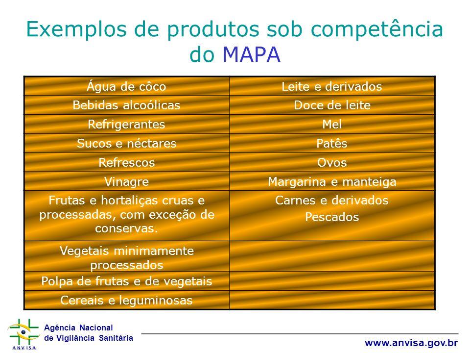 Agência Nacional de Vigilância Sanitária www.anvisa.gov.br Exemplos de produtos sob competência do MAPA Água de côcoLeite e derivados Bebidas alcoólic