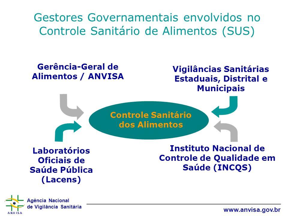Agência Nacional de Vigilância Sanitária www.anvisa.gov.br Gestores Governamentais envolvidos no Controle Sanitário de Alimentos (SUS) Controle Sanitá