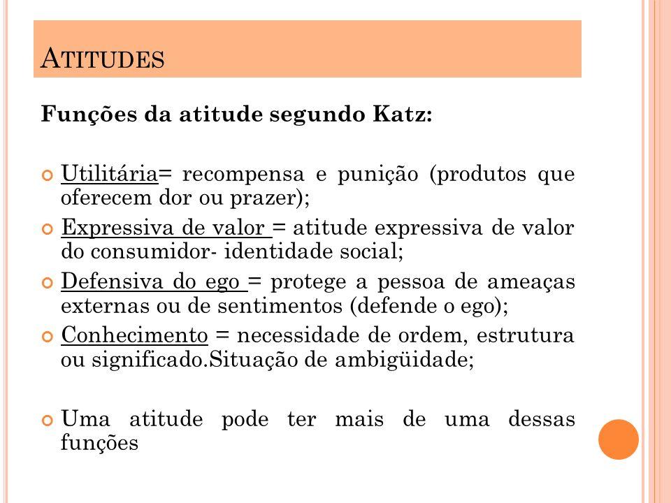 Funções da atitude segundo Katz: Utilitária= recompensa e punição (produtos que oferecem dor ou prazer); Expressiva de valor = atitude expressiva de v