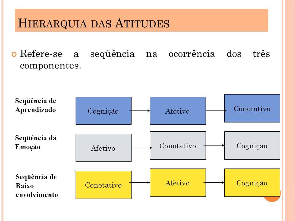 H IERARQUIA DAS A TITUDES Refere-se a seqüência na ocorrência dos três componentes. Cognição Afetivo Conotativo Afetivo Conotativo Afetivo Conotativo