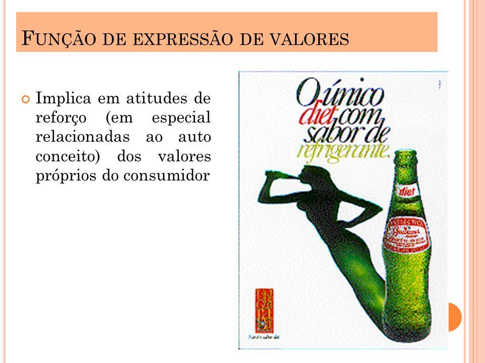 F UNÇÃO DE EXPRESSÃO DE VALORES Implica em atitudes de reforço (em especial relacionadas ao auto conceito) dos valores próprios do consumidor