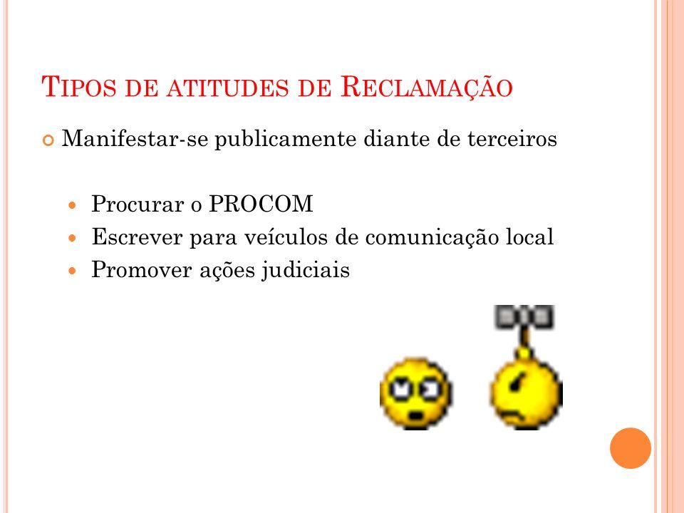T IPOS DE ATITUDES DE R ECLAMAÇÃO Manifestar-se publicamente diante de terceiros Procurar o PROCOM Escrever para veículos de comunicação local Promover ações judiciais
