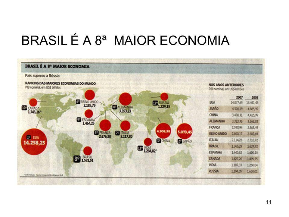 11 BRASIL É A 8ª MAIOR ECONOMIA