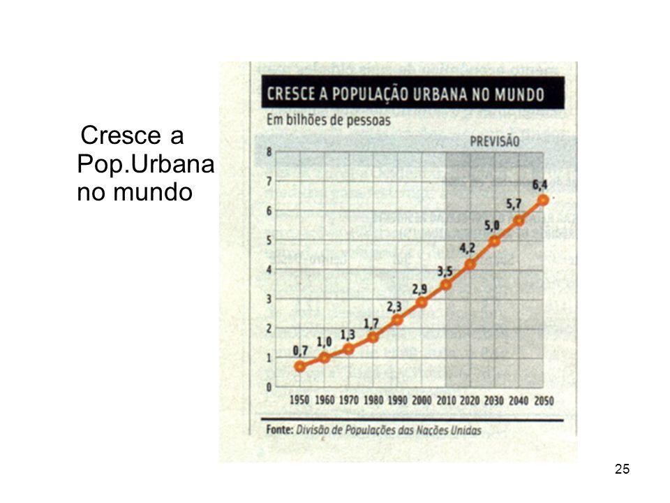 25 Cresce a Pop.Urbana no mundo