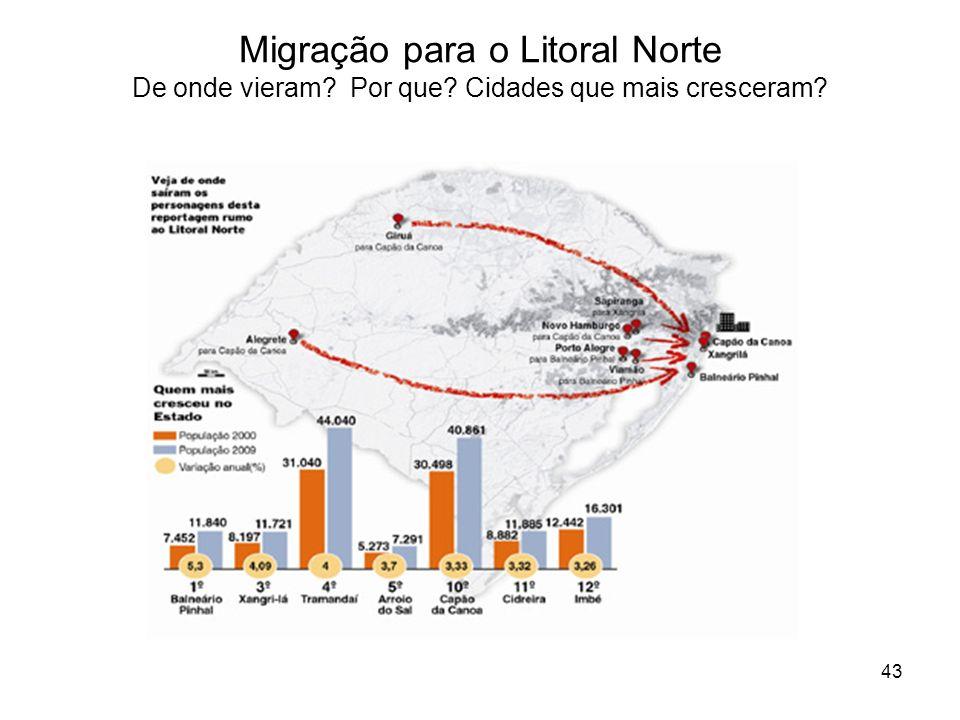 43 Migração para o Litoral Norte De onde vieram? Por que? Cidades que mais cresceram?