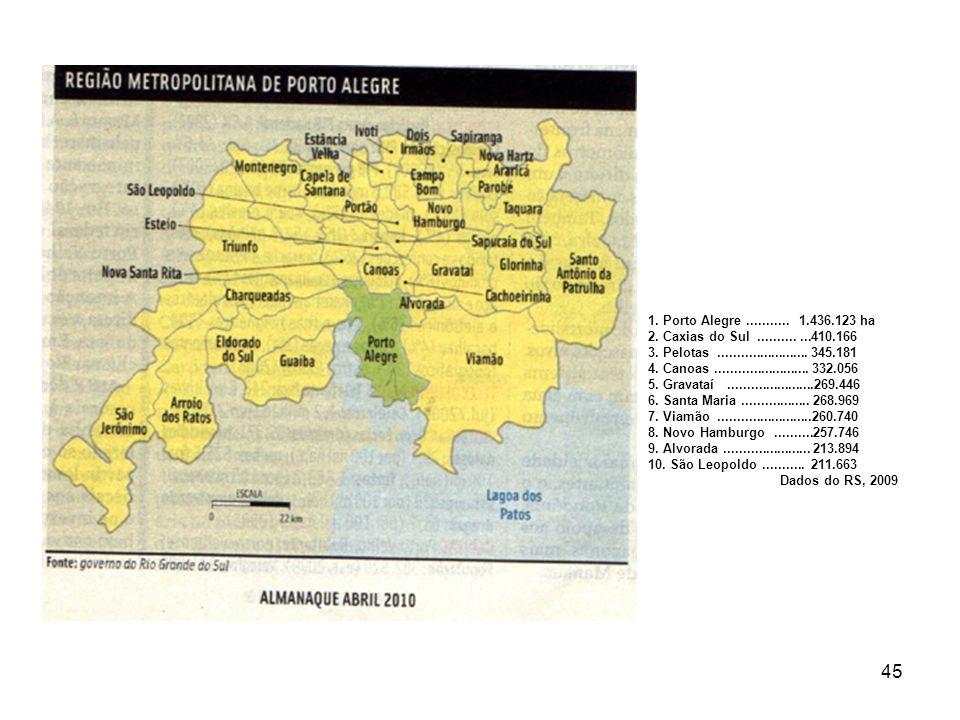 45 1. Porto Alegre........... 1.436.123 ha 2. Caxias do Sul.............410.166 3. Pelotas........................ 345.181 4. Canoas..................