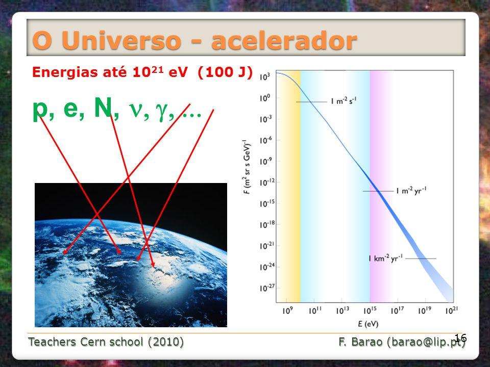 Teachers Cern school (2010) F. Barao (barao@lip.pt) O Universo…o maior acelerador Energias até 10 21 eV (100 J) p, e, N, O Universo - acelerador 16