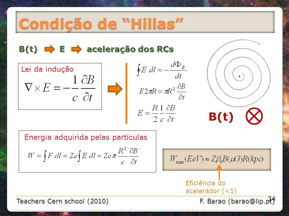 Teachers Cern school (2010) F. Barao (barao@lip.pt) Condição de Hillas 34 B(t) E aceleração dos RCs B(t) Lei da indução Energia adquirida pelas partíc