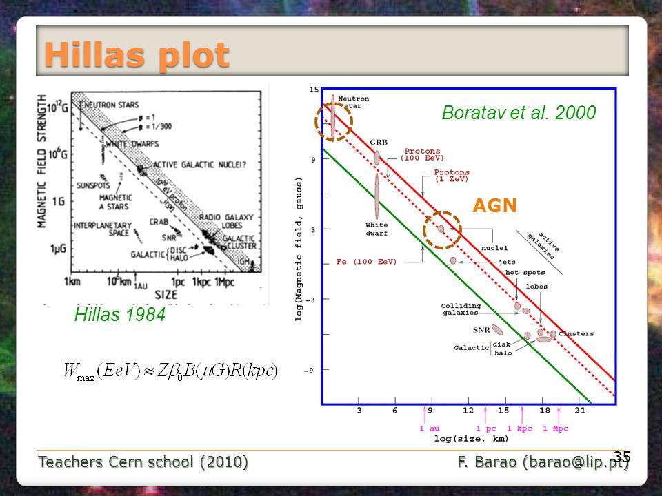 Teachers Cern school (2010) F. Barao (barao@lip.pt) Hillas plot 35 Boratav et al. 2000 Hillas 1984 AGN