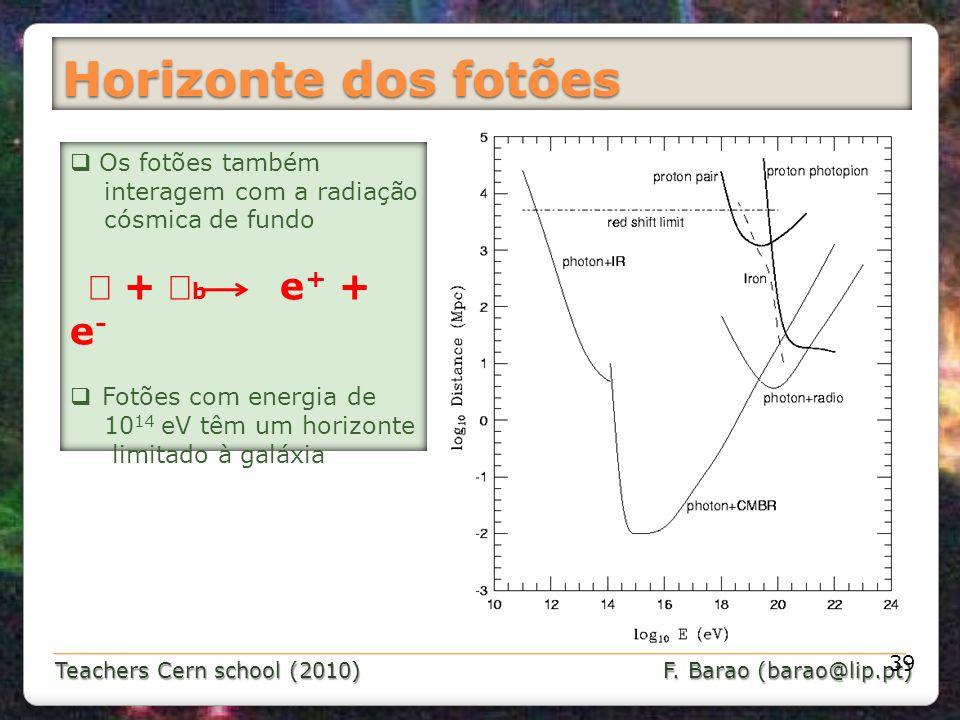 Teachers Cern school (2010) F. Barao (barao@lip.pt) Horizonte dos fotões 39 Os fotões também interagem com a radiação cósmica de fundo + b e + + e - F