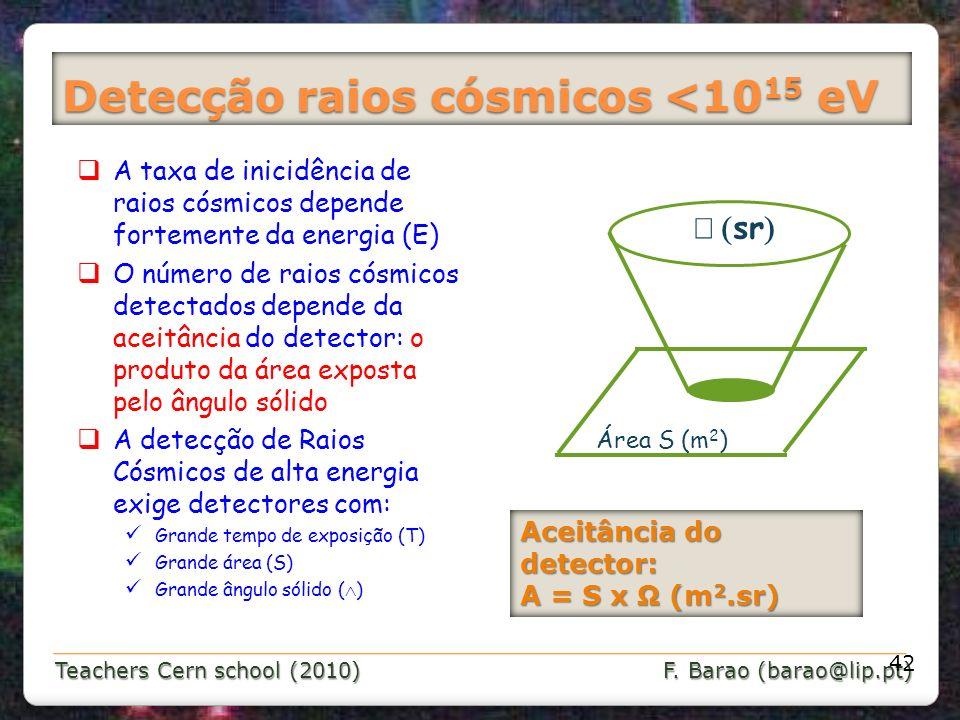 Teachers Cern school (2010) F. Barao (barao@lip.pt) Detecção raios cósmicos <10 15 eV 42 A taxa de inicidência de raios cósmicos depende fortemente da
