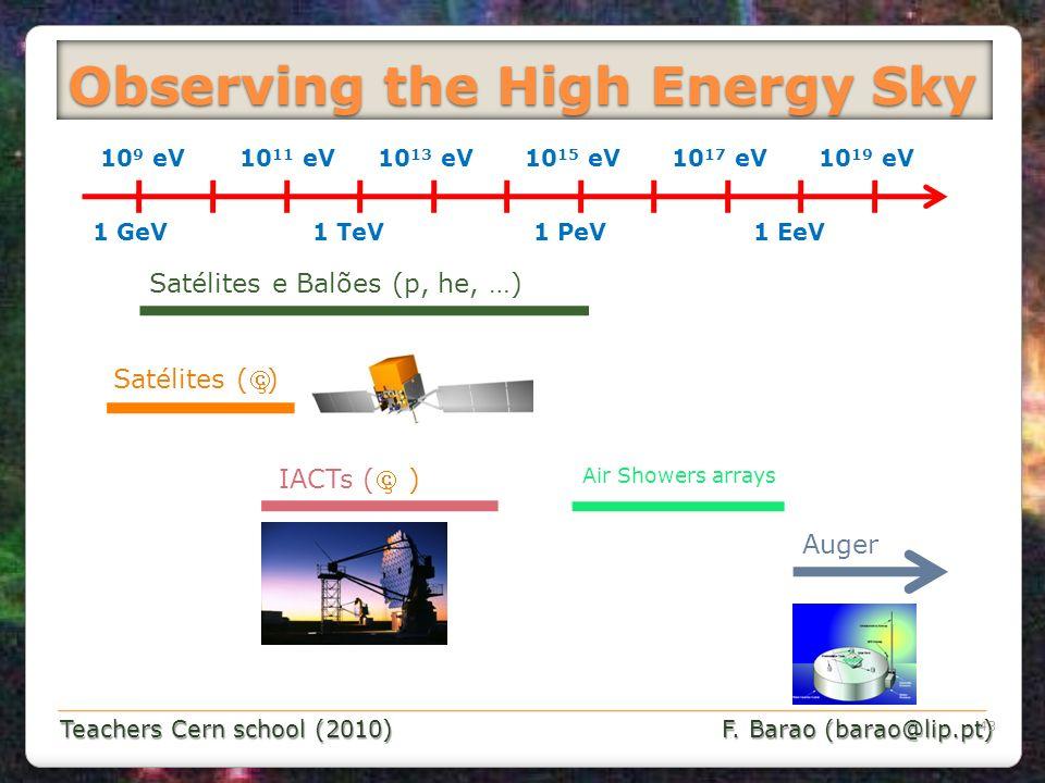 Teachers Cern school (2010) F. Barao (barao@lip.pt) Observing the High Energy Sky 43 1 GeV 10 11 eV10 15 eV10 13 eV10 17 eV10 19 eV10 9 eV 1 TeV1 PeV1
