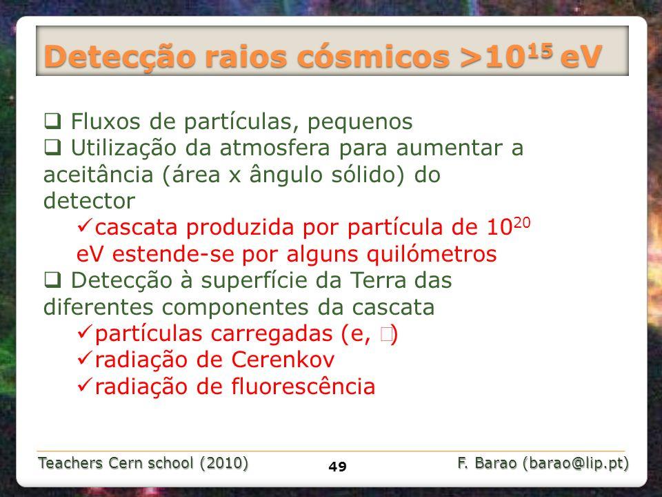 Teachers Cern school (2010) F. Barao (barao@lip.pt) Detecção raios cósmicos >10 15 eV 49 Fluxos de partículas, pequenos Utilização da atmosfera para a