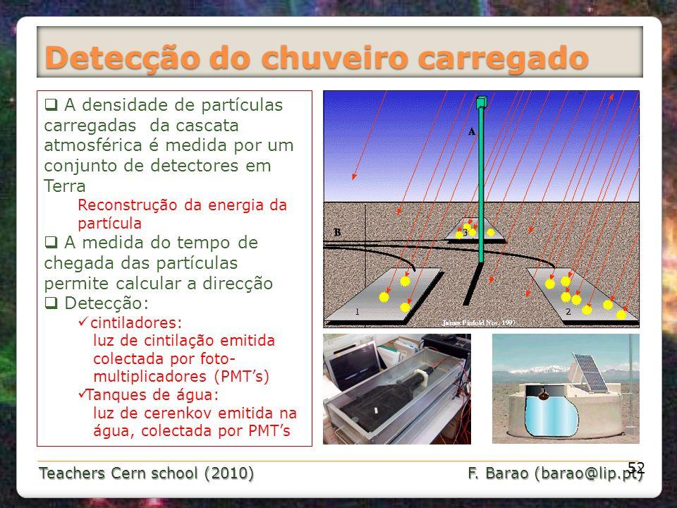 Teachers Cern school (2010) F. Barao (barao@lip.pt) Detecção do chuveiro carregado 52 A densidade de partículas carregadas da cascata atmosférica é me