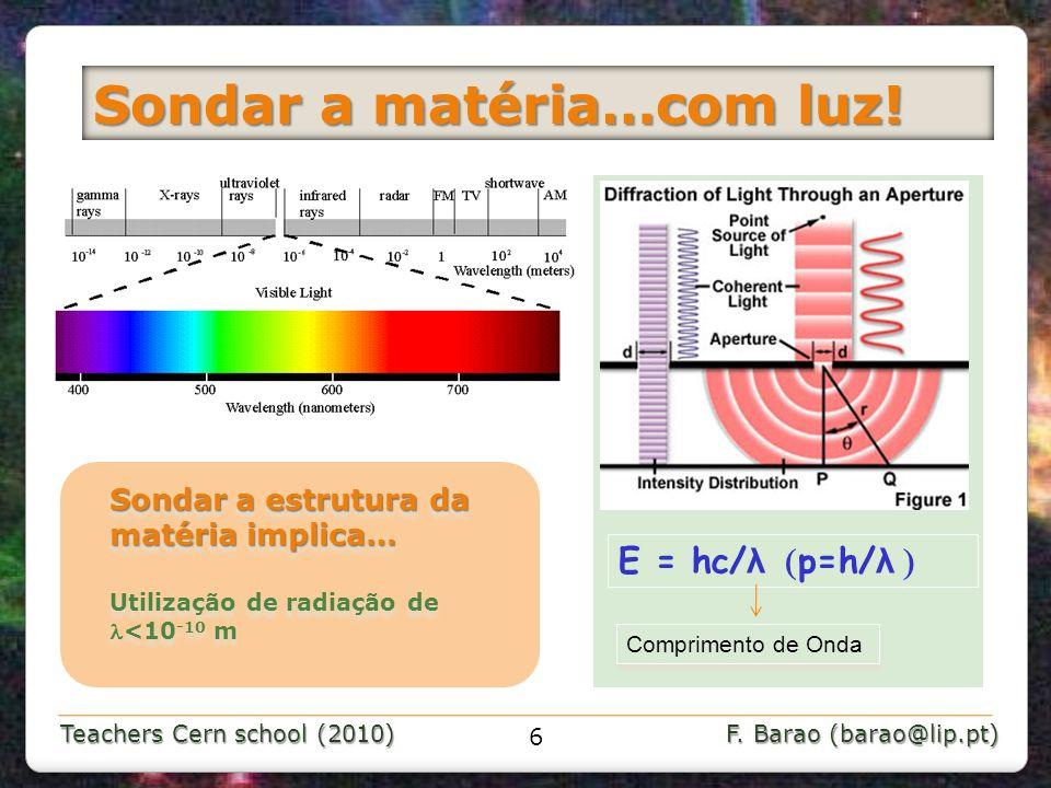 Teachers Cern school (2010) F. Barao (barao@lip.pt) Sondar a matéria…com luz! Comprimento de Onda E = hc/ λ p=h/ λ Sondar a estrutura da matéria impli